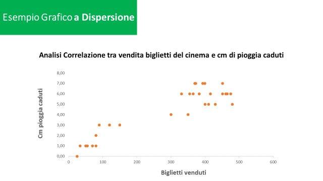excel grafico a dispersione