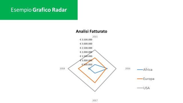 excel grafico radar